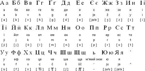 Ukrainian Writing The Evolution of Ukrai...
