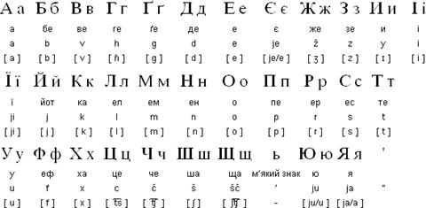 Ukrainian Writing The Evolution of Ukrai...
